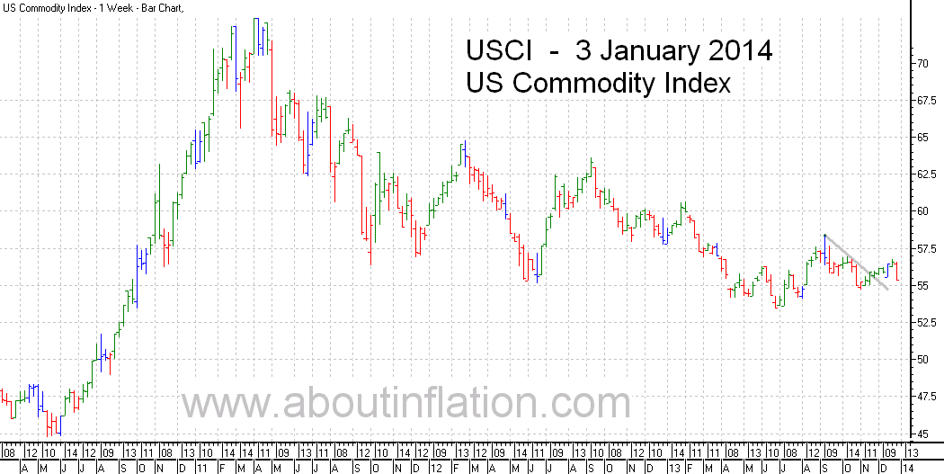 US - Commodity Index TrendLine - bar chart - 3 January 2014