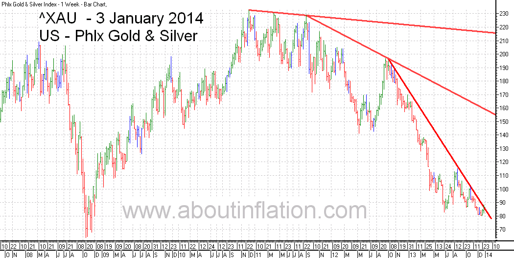 Philadelphia Gold and Silver Index TrendLine - bar chart - 3 January 2014 - ^XAU Trend Lines chart
