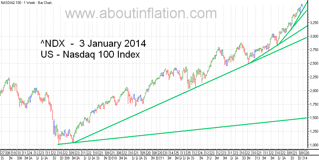 Nasdaq 100 Index TrendLine - bar chart - 3 January 2014