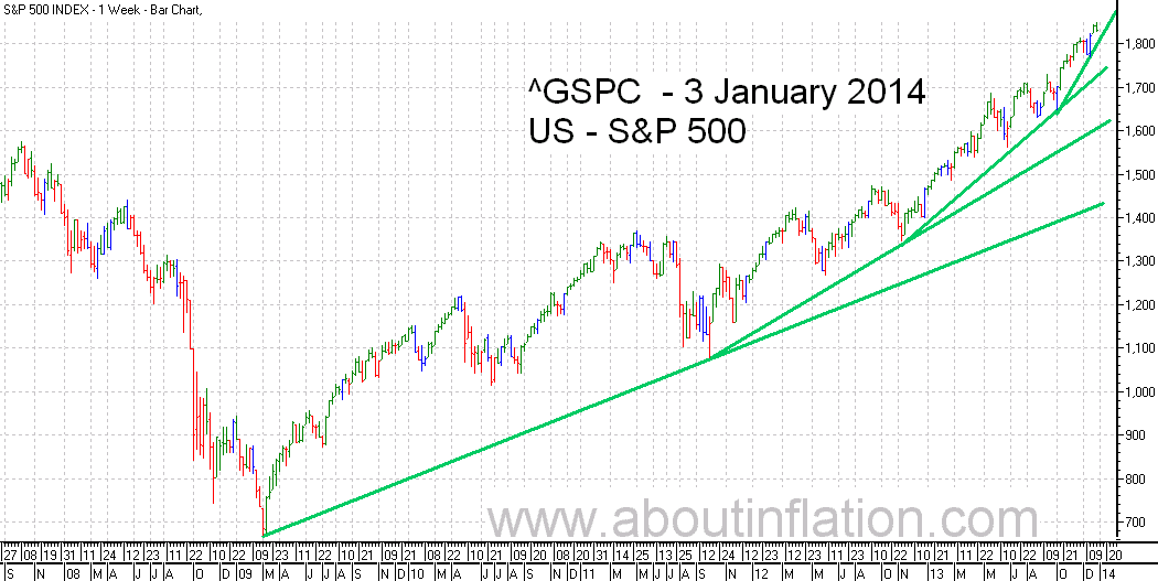 S&P 500 Index TrendLine - bar chart - 3 January 2014