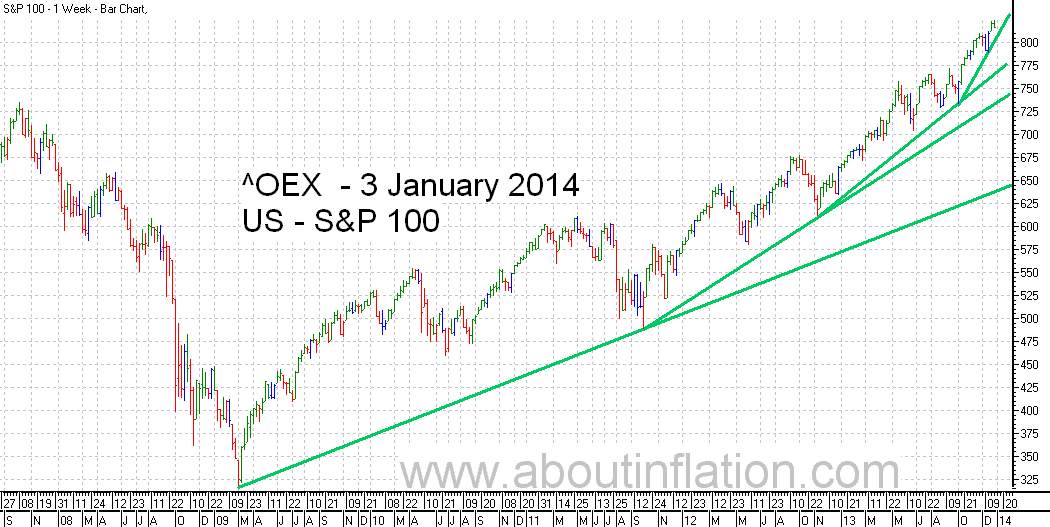 S & P 100 Index TrendLine - bar chart - 3 January 2014
