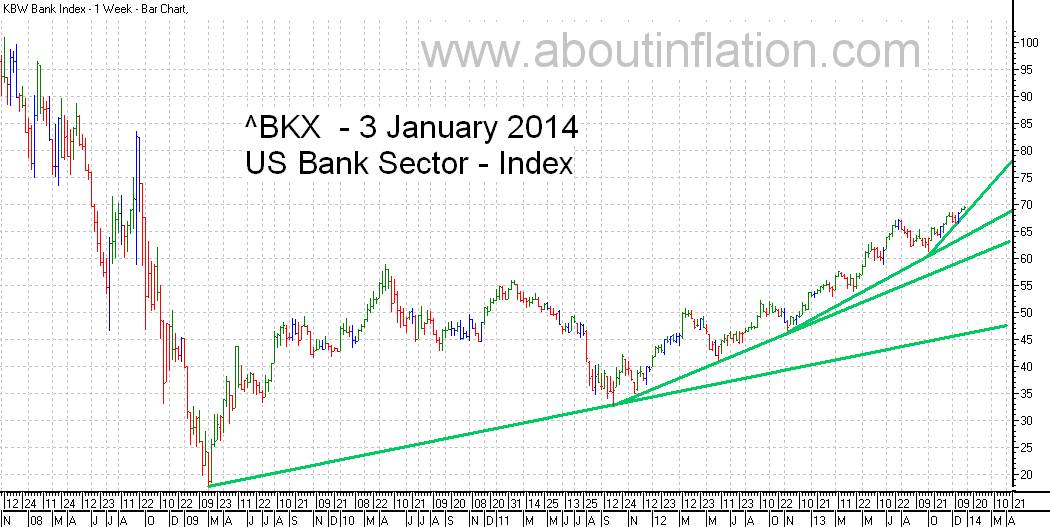 US - Bank Sector TrendLine - bar chart - 3 January 2014