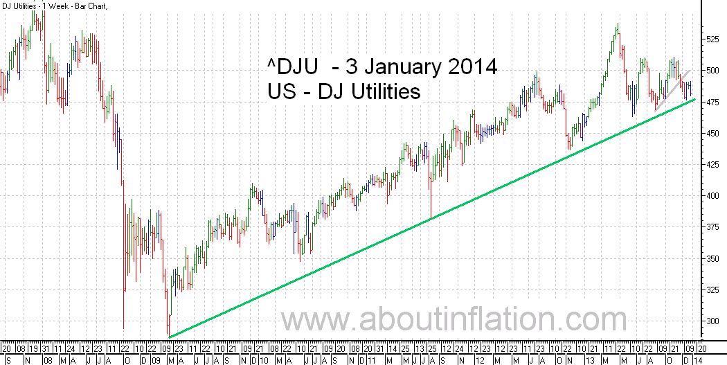 DJ Utilities Index TrendLine - bar chart - 3 January 2014