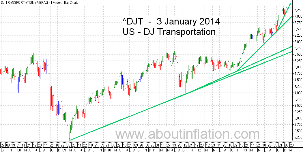 DJ Transportation Index TrendLine - bar chart - 3 January 2014