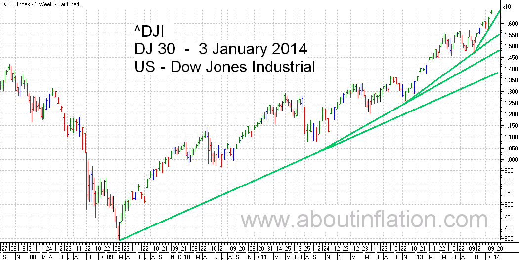 DJ 30 Down Jones Trend Line chart - 3 January 2014