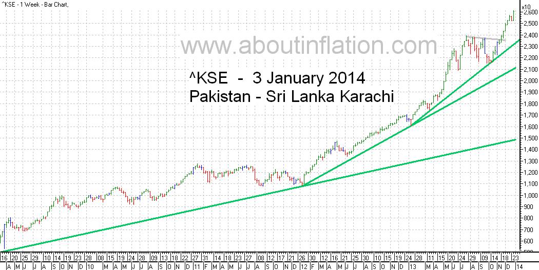 KSE  Index Trend Line bar chart - 3 January 2014 - பாக்கிஸ்தான் குறியீடு போக்கு வரி விளக்கப்படம்