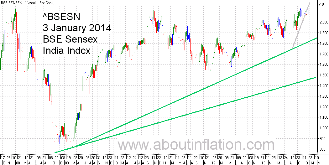 BSE Sensex  Index Trend Line bar chart - 3 January 2014