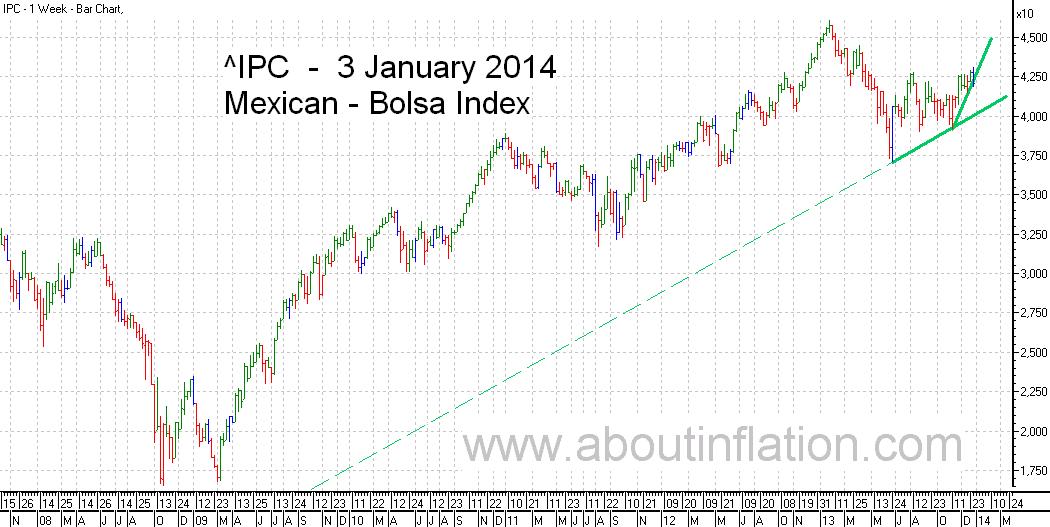 Bolsa  Index Trend Line bar chart - 3 January 2014 - Índice Bolsa de gráfico de barras