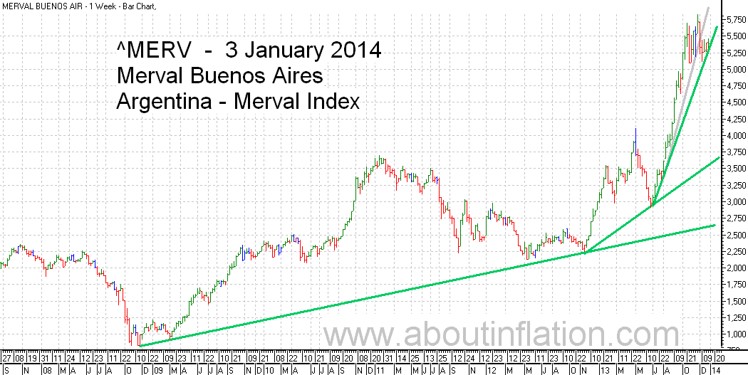 Merval  Index Trend Line bar chart - 3 January 2014 - Índice Merval de gráfico de barras
