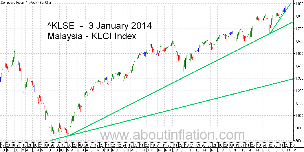 KLSE  Index Trend Line bar chart - 3 January 2014 - Indeks KLSE carta bar