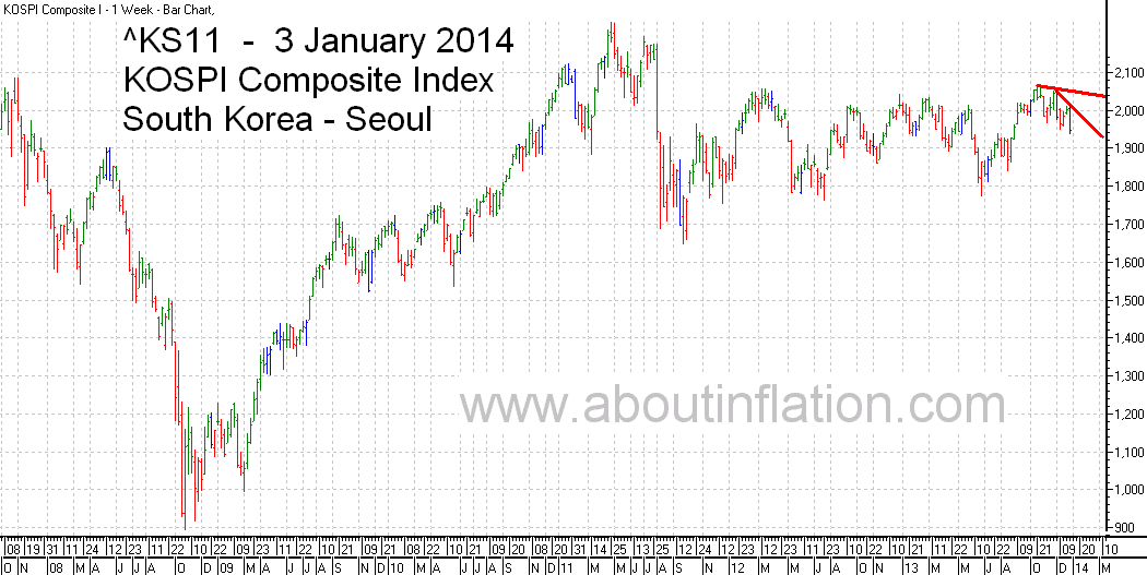 KS11  Index Trend Line bar chart - 3 January 2014 - KS11 인덱스 바 차트