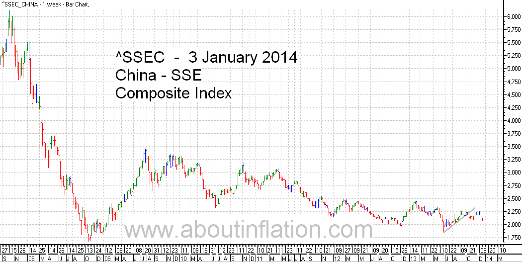 SSEC  Index Trend Line - bar chart - 3 January 2014 - SSEC指数条形图