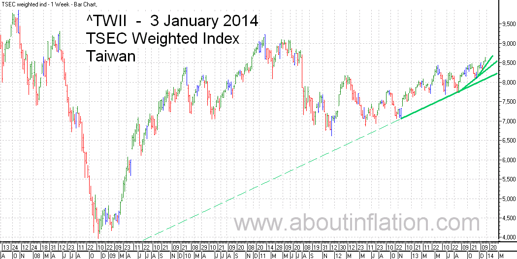 TWII  Index Trend Line - bar chart - 3 January 2014 - TWII 指数条形图