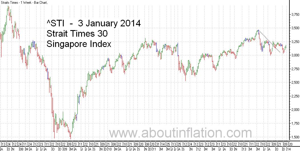 STI  Index Trend Line - bar chart - 3 January 2014 - STI 索引条形图 - Indeks STI carta bar - STI குறியீடு பொருட்டல்ல விளக்கப்படம்