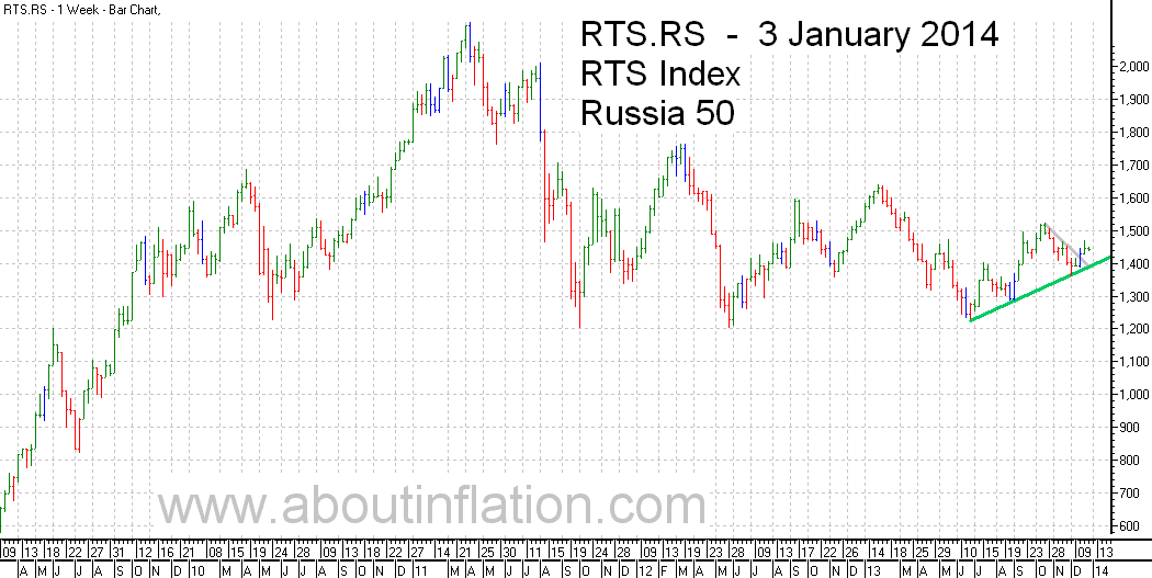 RTS 50  Index Trend Line - bar chart - 3 January 2014 - RTS 50 индекс гистограммы