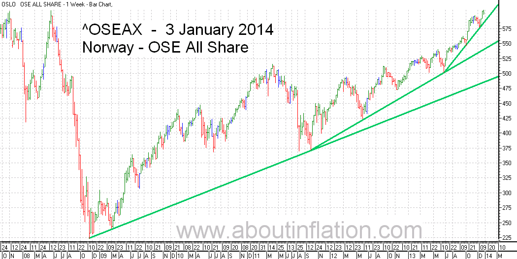 OSE All Share Index TrendLine - bar chart - 3 January 2014 - OSE Norge Index to trendlinje diagram - OSE All Share Index stolpediagram