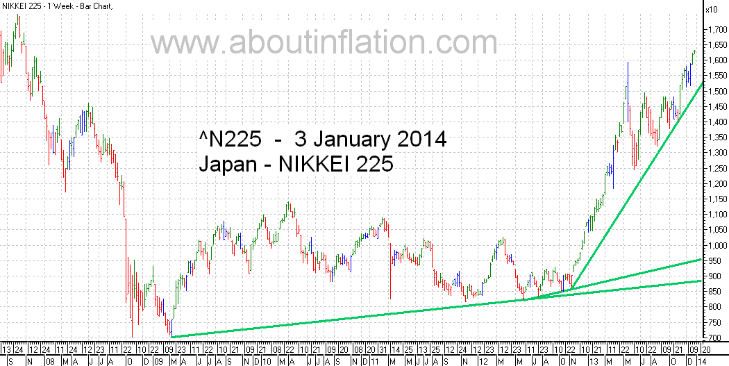 Nikkei 225 Index TrendLine - bar chart - 3 January 2014 - 日経225種平均株価の棒グラフ