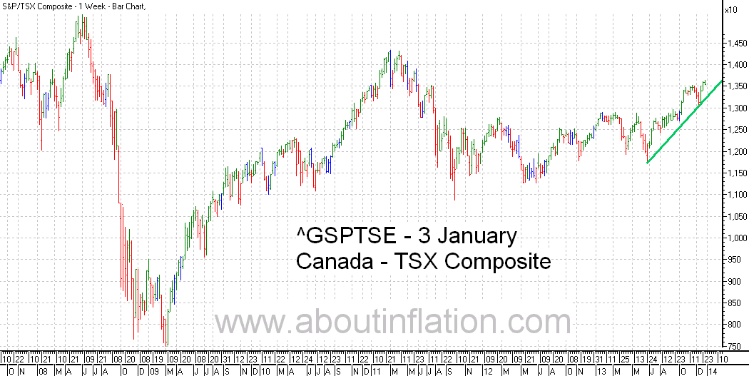 TSX Composite Index TrendLine - bar chart - 3 January 2014 - TSX Composite indice de graphique à barres