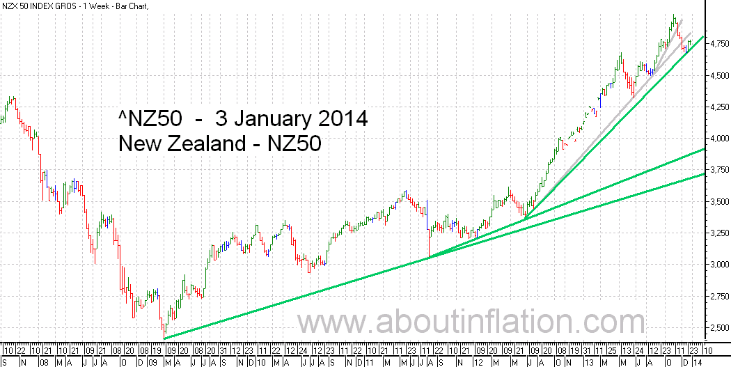 NZ 50 Index TrendLine - bar chart - 3 January 2014