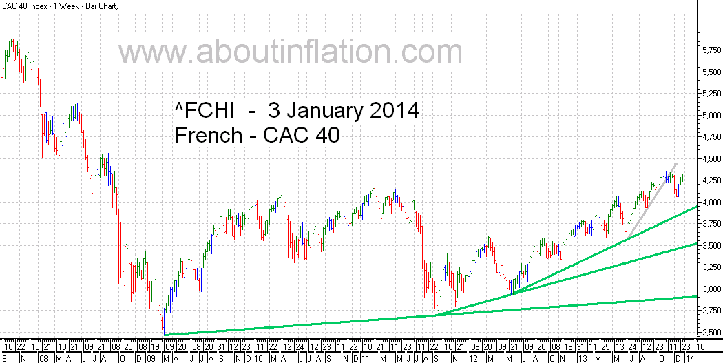 CAC 40 Index TrendLine - bar chart - 3 January 2014 - CAC 40 indice de graphique à barres