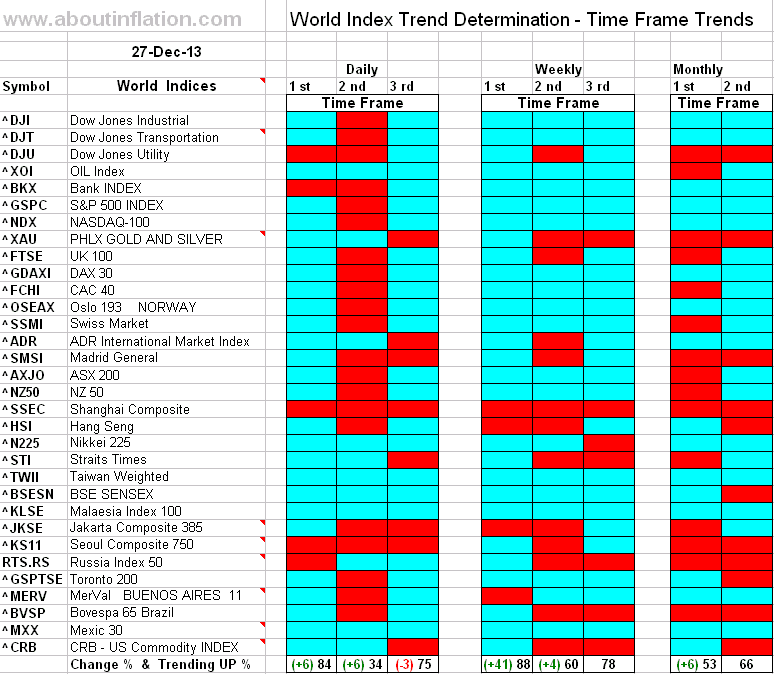 World Index Trend Determination - 27 December 2013 - end of week