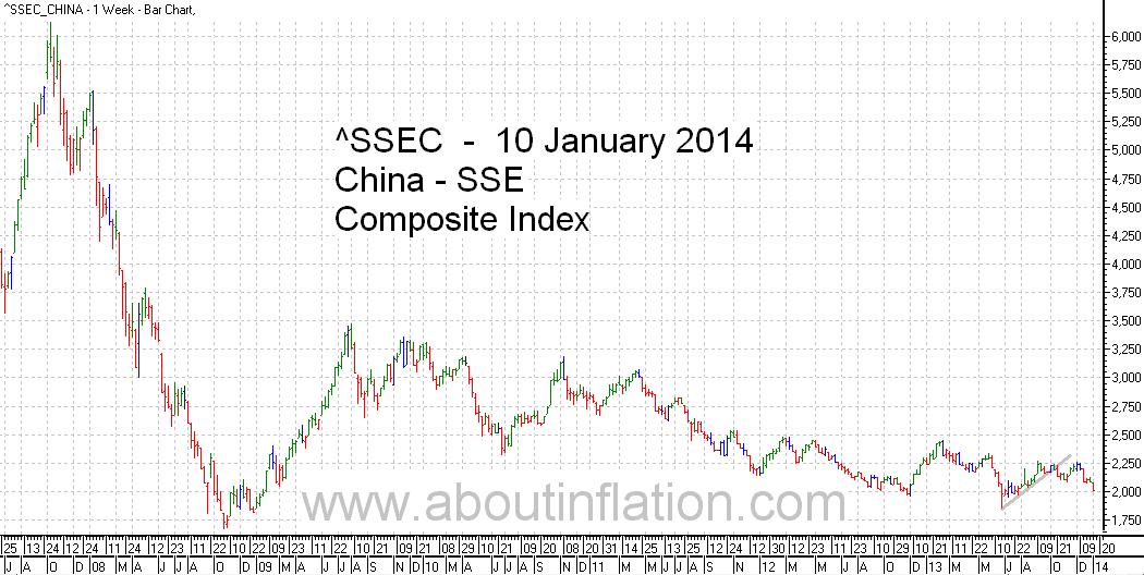 SSEC  Index Trend Line - bar chart - 10 January 2014 - SSEC指数条形图