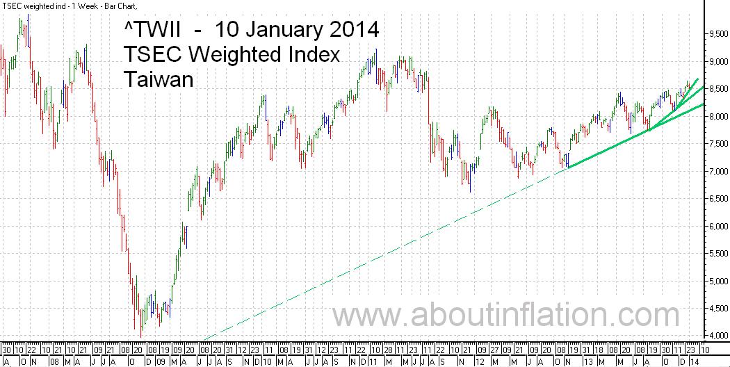 TWII  Index Trend Line - bar chart - 10 January 2014 - TWII 指数条形图