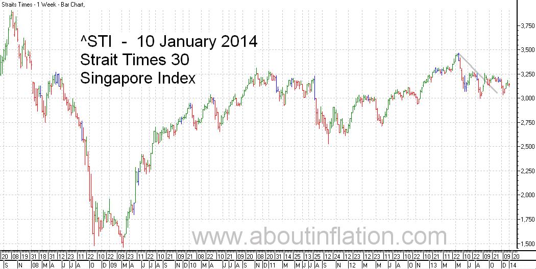 STI  Index Trend Line - bar chart - 10 January 2014 - STI 索引条形图 - Indeks STI carta bar - STI குறியீடு பொருட்டல்ல விளக்கப்படம்