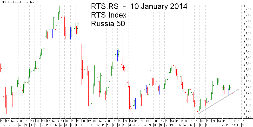 RTS 50  Index Trend Line - bar chart - 10 January 2014 - RTS 50 индекс гистограммы