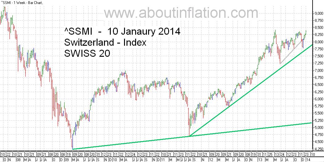 SSMI  Index TrendLine bar chart 10 January 2014 SMI indice de graphique à barres