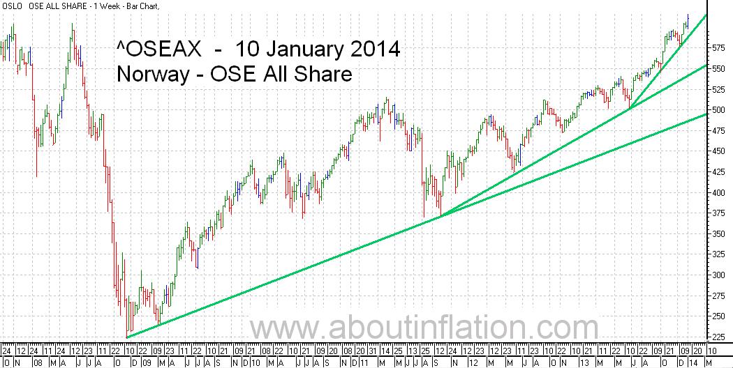 OSE All Share Index TrendLine - bar chart - 10 January 2014 - OSE Norge Index to trendlinje diagram - OSE All Share Index stolpediagram