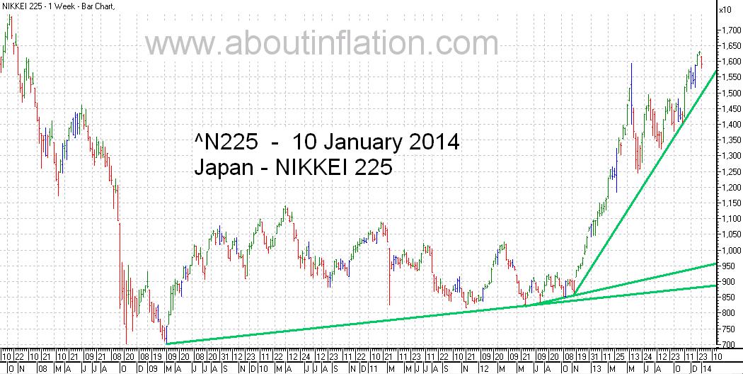 Nikkei 225 Index TrendLine - bar chart - 10 January 2014 - 日経225種平均株価の棒グラフ