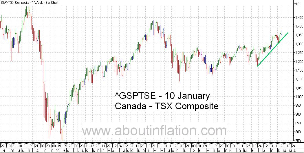 TSX Composite Index TrendLine - bar chart - 10 January 2014 - TSX Composite indice de graphique à barres
