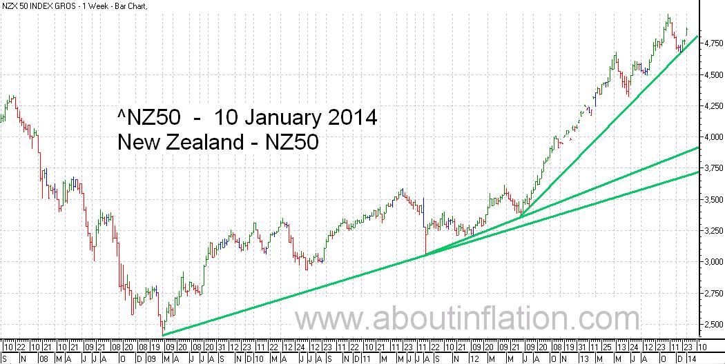NZ 50 Index TrendLine - bar chart - 10 January 2014