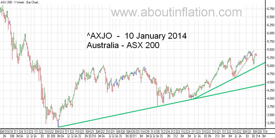 ASX 200 Index TrendLine - bar chart - 10 January 2014