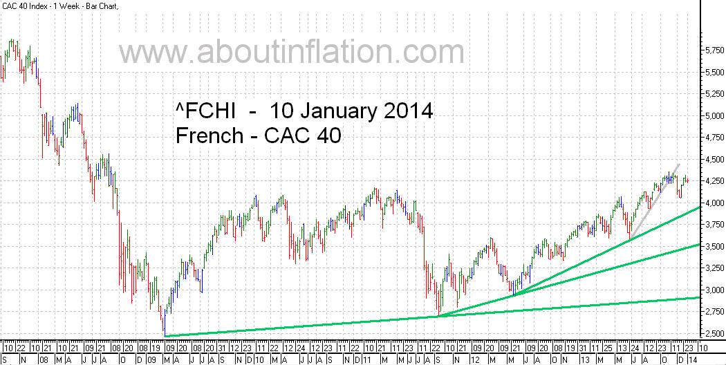 CAC 40 Index TrendLine - bar chart - 10 January 2014 - CAC 40 indice de graphique à barres