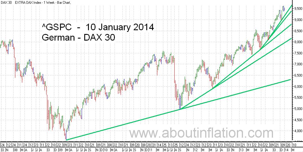 DAX 30 Index TrendLine - bar chart - 10 January 2014 - DAX 30 Index Balkendiagramm