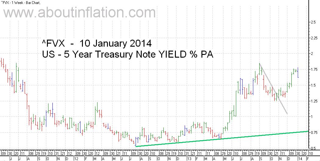US  5 Year Treasury Note Yield TrendLine - bar chart - 10 January 2014