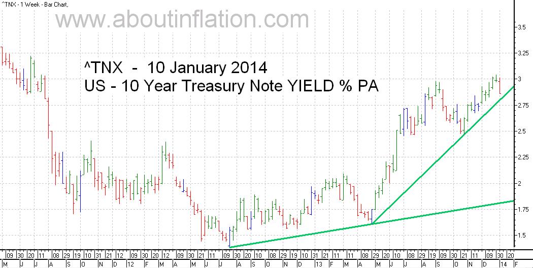 US  10 Year Treasury Note Yield TrendLine - bar chart - 10 January 2014