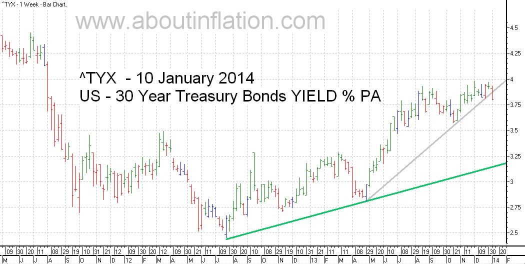 US  30 Year Treasury Bond Yield TrendLine - bar chart - 10 January 2014