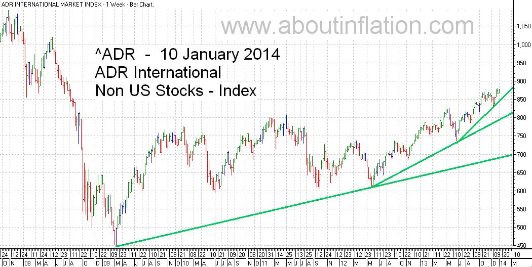 ADR International Index TrendLine - bar chart - 10 January 2014