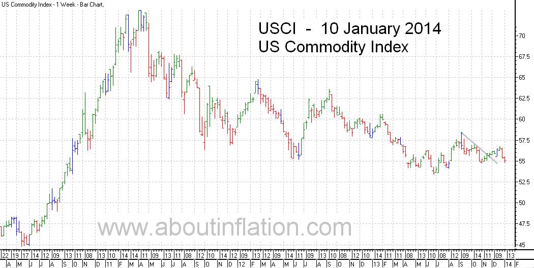 US - Commodity Index TrendLine - bar chart - 10 January 2014