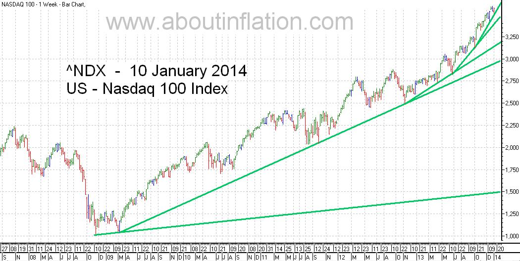Nasdaq 100 Index TrendLine - bar chart - 10 January 2014