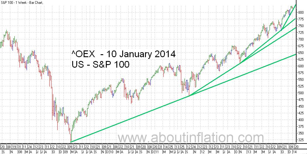 S & P 100 Index TrendLine - bar chart - 10 January 2014