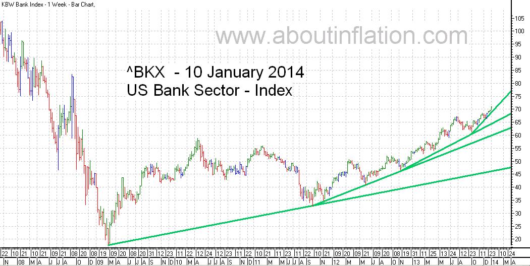 US - Bank Sector TrendLine - bar chart - 10 January 2014