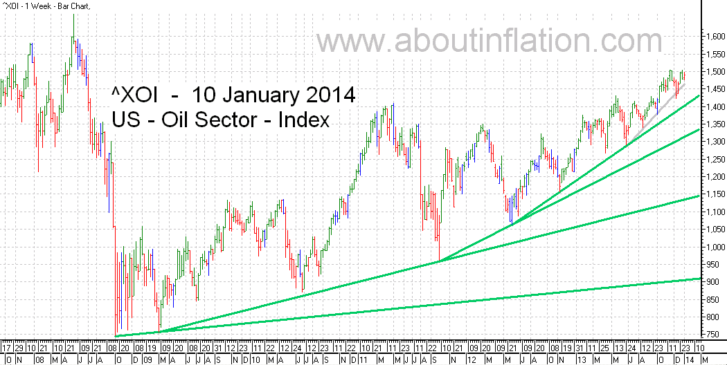 US - Oil Sector TrendLine - bar chart - 10 January 2014 - ^XOI - Oil Index
