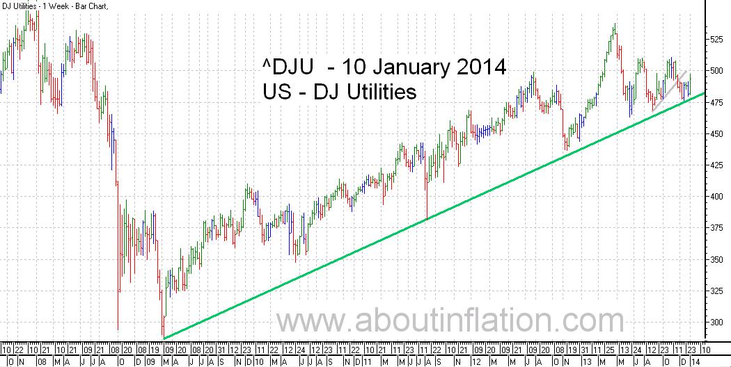 DJ Utilities Index TrendLine - bar chart - 10 January 2014
