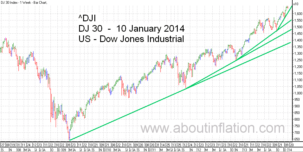 DJ 30 Down Jones Trend Line chart - 10 January 2014
