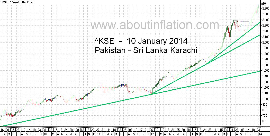 KSE  Index Trend Line bar chart - 10 January 2014 - பாக்கிஸ்தான் குறியீடு போக்கு வரி விளக்கப்படம்