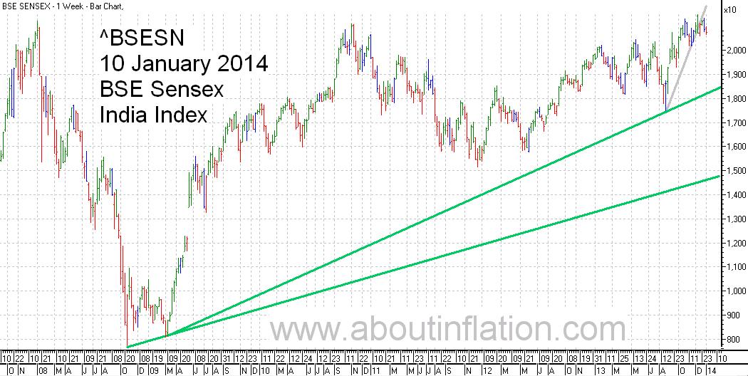 BSE Sensex  Index Trend Line bar chart - 10 January 2014